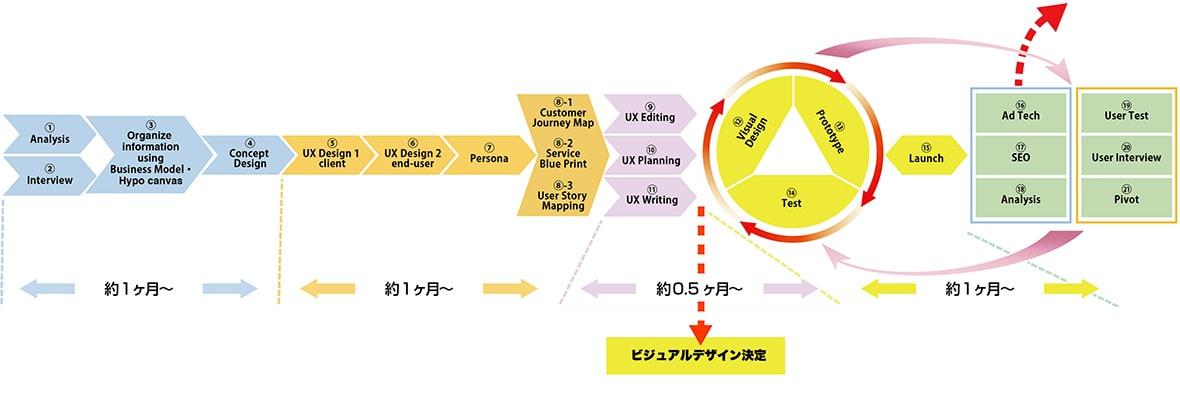 T.L. WEB BOOSTER using UXD method & MA tools.
