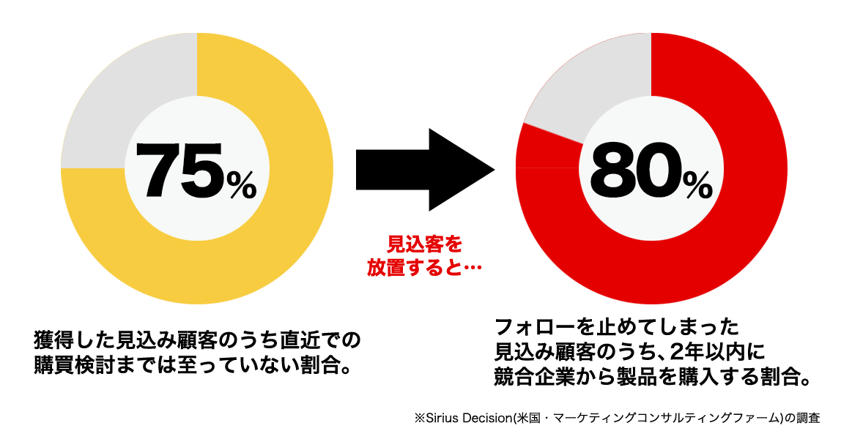 購買検討に至らない見込み顧客の割合が75パーセント。この見込み顧客を放置すると、2年以内に80パーセントもの顧客が競合企業から購入されてしまいます。