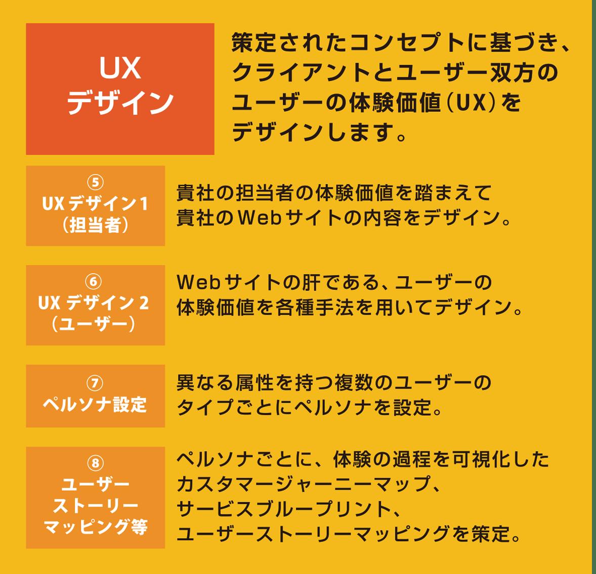 2 UXデザイン