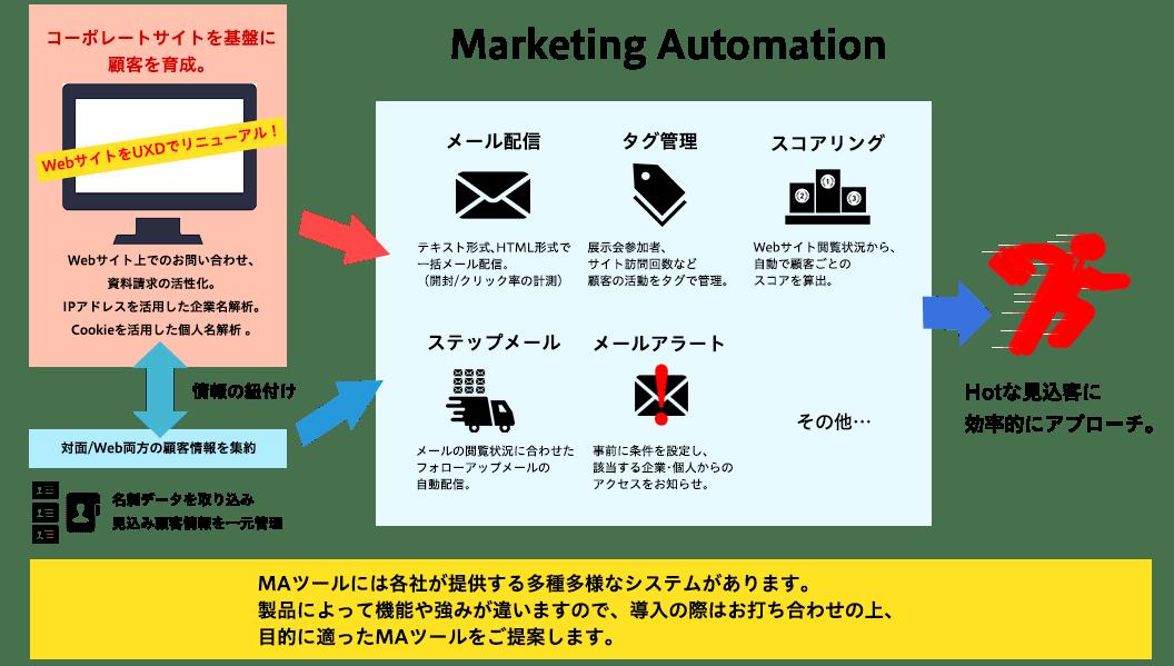 様々なマーケティングオートメーションツールにより、Hotな見込み客へ効率的なアプローチを行います。